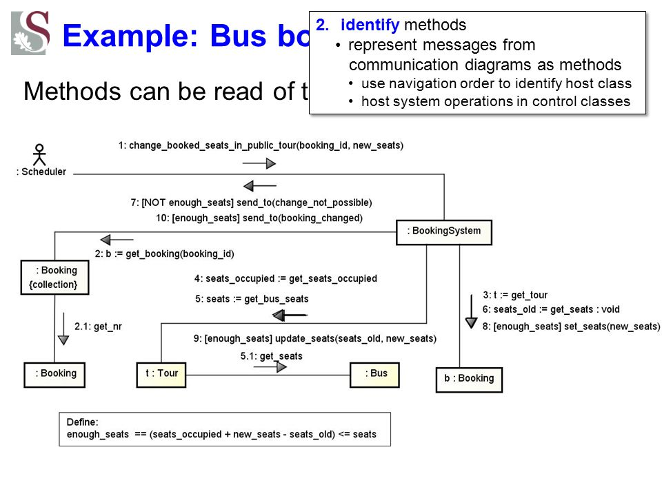 Example: Bus booking system Methods can be read of the communication diagram: 2.identify methods represent messages from communication diagrams as met