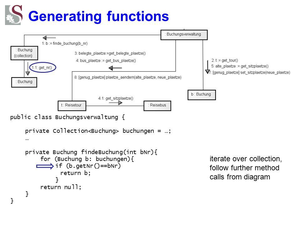 Generating functions public class Buchungsverwaltung { private Collection buchungen = …; … private Buchung findeBuchung(int bNr){ for (Buchung b: buch