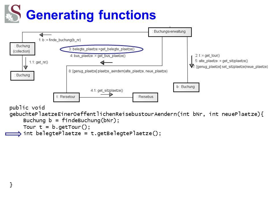 Generating functions public void gebuchtePlaetzeEinerOeffentlichenReisebustourAendern(int bNr, int neuePlaetze){ Buchung b = findeBuchung(bNr); Tour t