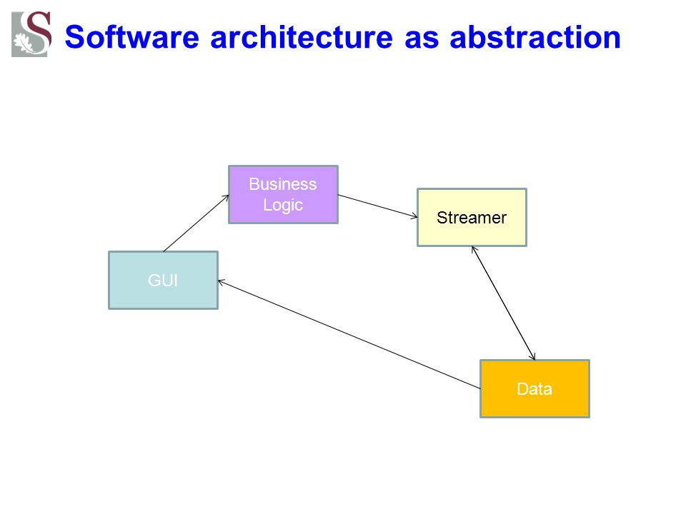 Software architecture as abstraction GUI Business Logic Streamer Data