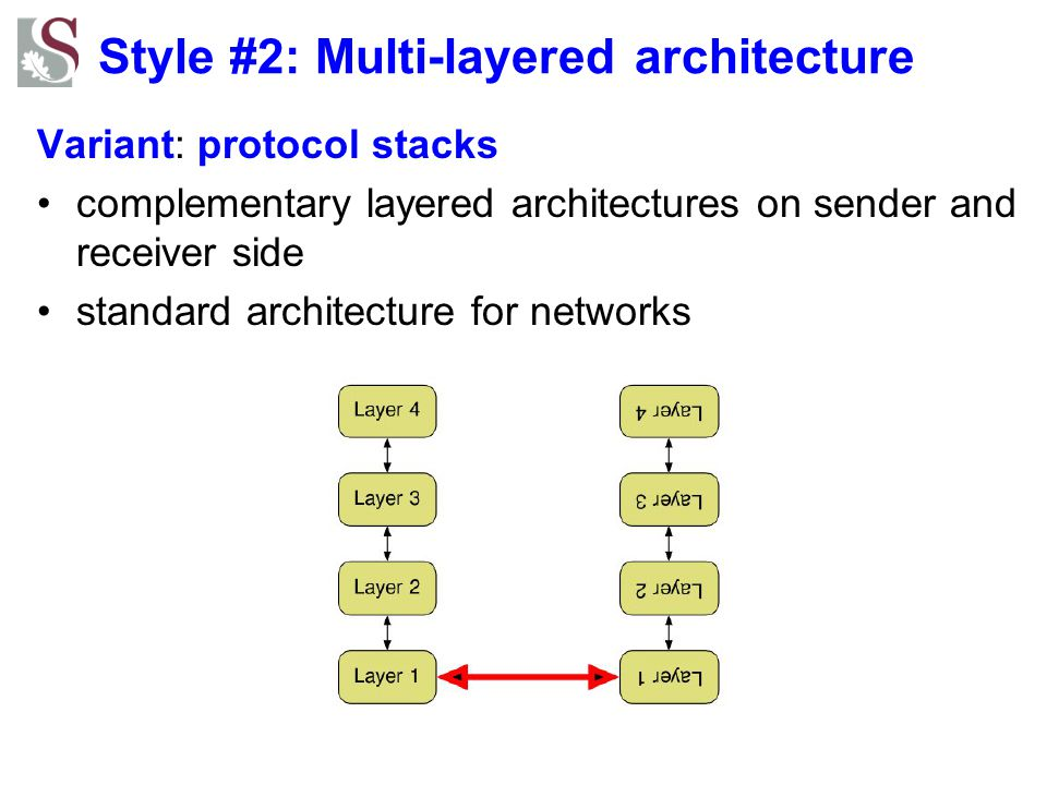 Style #2: Multi-layered architecture Variant: protocol stacks complementary layered architectures on sender and receiver side standard architecture fo