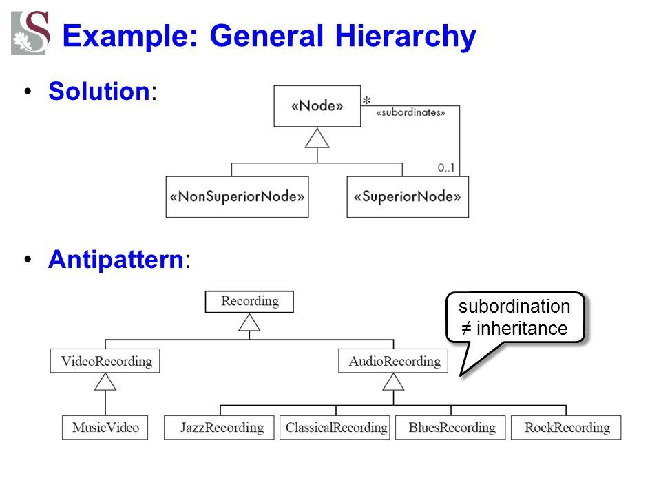 Example: General Hierarchy Solution: Antipattern: subordination ≠ inheritance