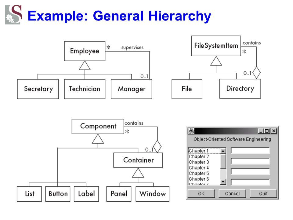Example: General Hierarchy