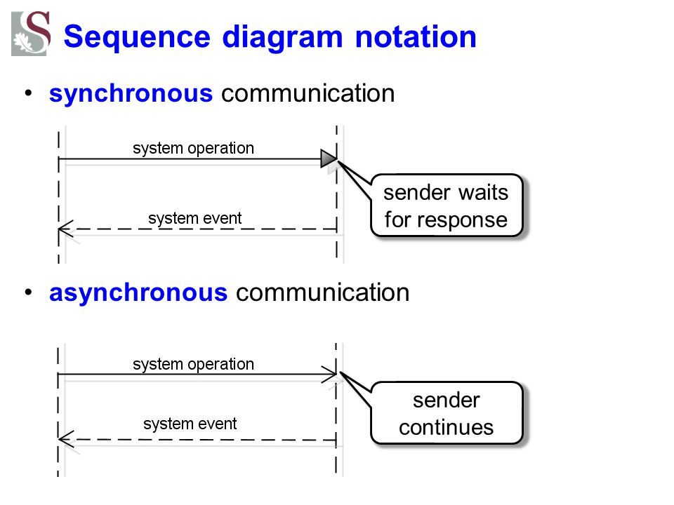 Sequence diagram notation synchronous communication asynchronous communication sender waits for response sender continues