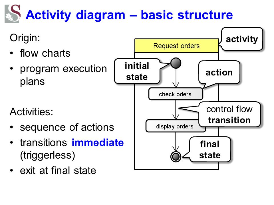 Request orders Activity diagram – basic structure Origin: flow charts program execution plans Activities: sequence of actions transitions immediate (t