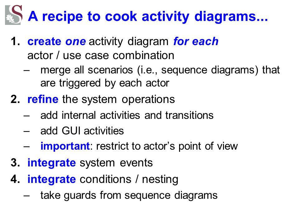 A recipe to cook activity diagrams... 1.create one activity diagram for each actor / use case combination –merge all scenarios (i.e., sequence diagram