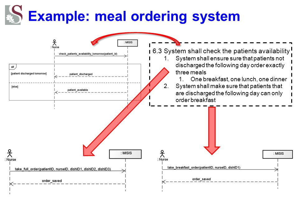 Example: meal ordering system 6.3 System shall check the patients availability 1.System shall ensure sure that patients not discharged the following d