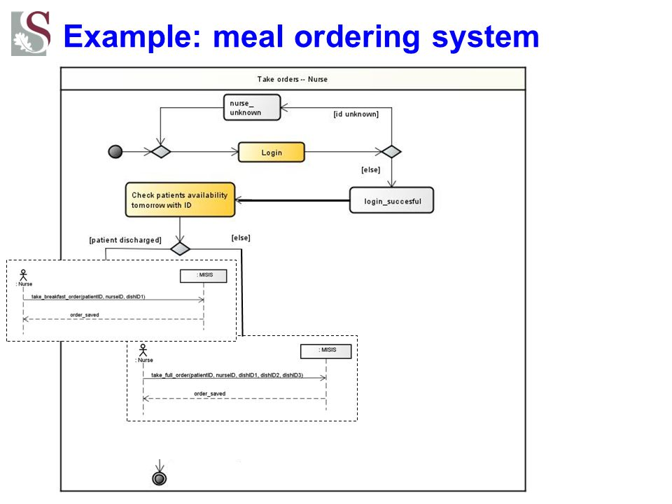 Example: meal ordering system ?