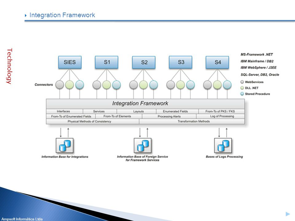 Ampsoft Informática Ltda Integration Framework Technology