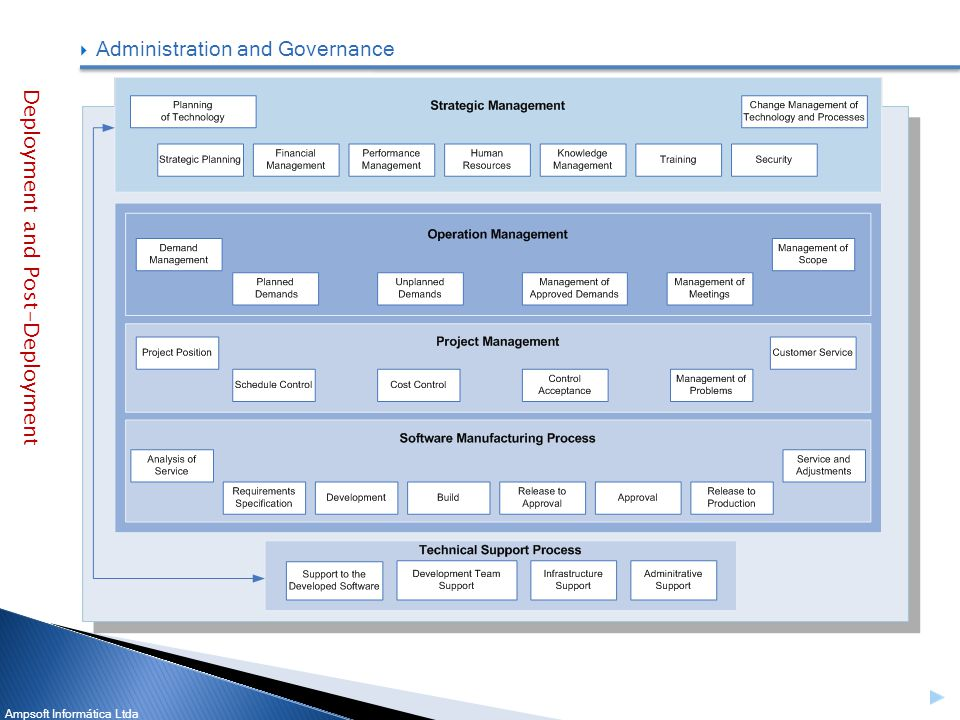 Ampsoft Informática Ltda Administration and Governance Deployment and Post-Deployment