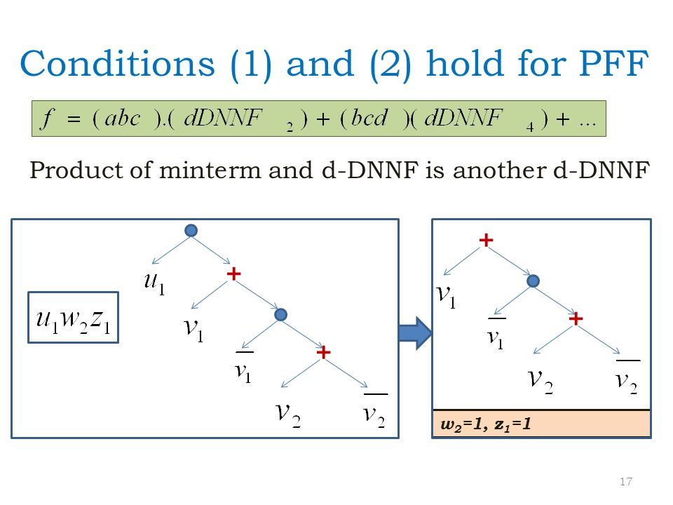 Conditions (1) and (2) hold for PFF Product of minterm and d-DNNF is another d-DNNF w 2 =1, z 1 =1 + + + + 17