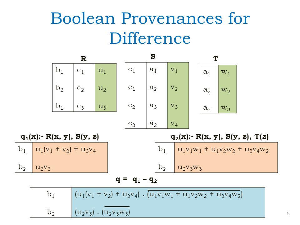 Boolean Provenances for Difference c1c1c2c3c1c1c2c3 a1a2a3a2a1a2a3a2 v1v2v3v4v1v2v3v4 a1a2a3a1a2a3 w1w2w3w1w2w3 RT 6 q 1 (x):- R(x, y), S(y, z) b1b2b1b1b2b1 c1c2c3c1c2c3 u1u2u3u1u2u3 q 2 (x):- R(x, y), S(y, z), T(z) b1b2b1b2 u 1 (v 1 + v 2 ) + u 3 v 4 u 2 v 3 b1b2b1b2 u 1 v 1 w 1 + u 1 v 2 w 2 + u 3 v 4 w 2 u 2 v 3 w 3 b1b2b1b2 (u 1 (v 1 + v 2 ) + u 3 v 4 ).