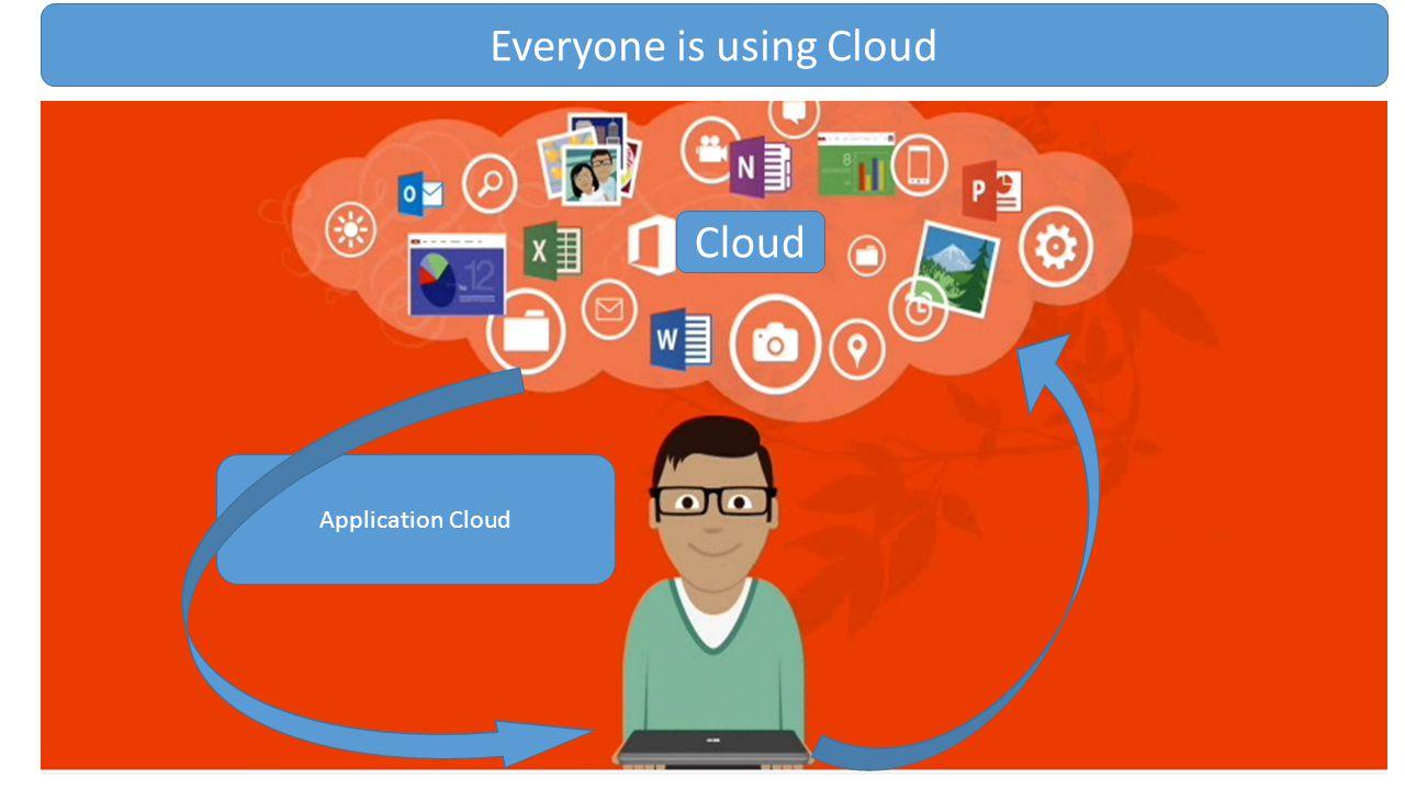 Application Cloud Cloud Everyone is using Cloud