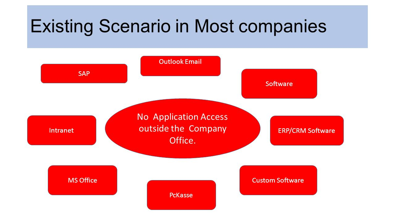 Existing Scenario in Most companies Intranet Custom Software ERP/CRM Software Software Outlook Email SAP MS Office PcKasse No Application Access outsi