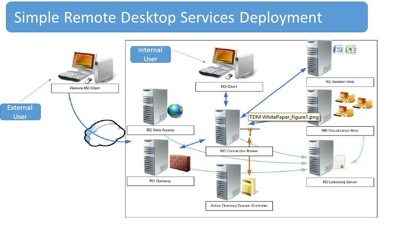 Simple Remote Desktop Services Deployment External User Internal User