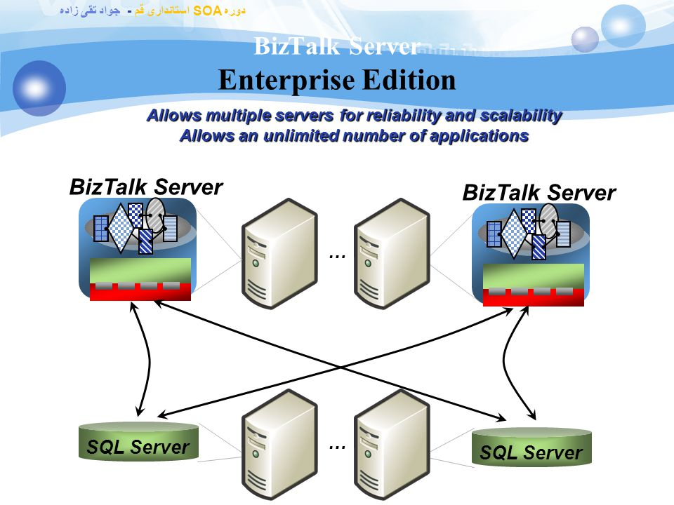 دوره SOA استانداری قم - جواد تقی زاده BizTalk Server Standard Edition SQL Server BizTalk Server Limited to two CPUs on one server Allows a maximum of five applications SQL Server BizTalk Server or