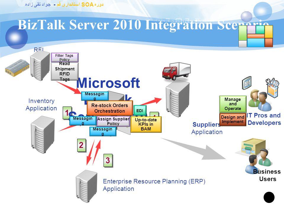دوره SOA استانداری قم - جواد تقی زاده ESB (BizTalk) JMS Web Services (J2EE) Service Endpoints Domain C Service Registry ESB (BizTalk) 1. Web Service R