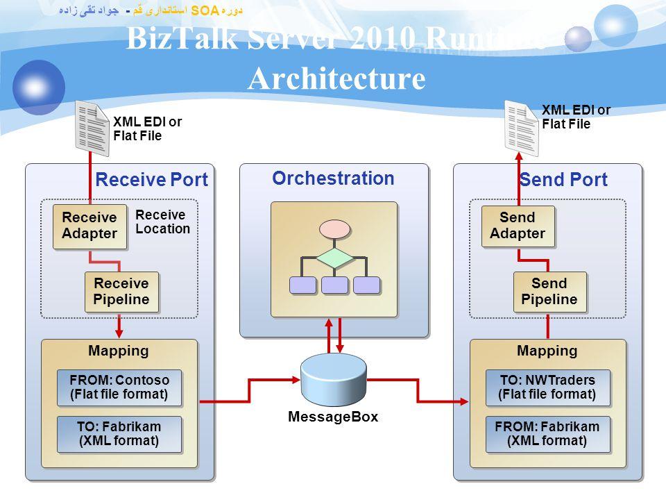 دوره SOA استانداری قم - جواد تقی زاده BizTalk Server 2010 Integration Scenario 20 Suppliers Application 1 1 3 3 2 2 4 4 Inventory Application Enterpri