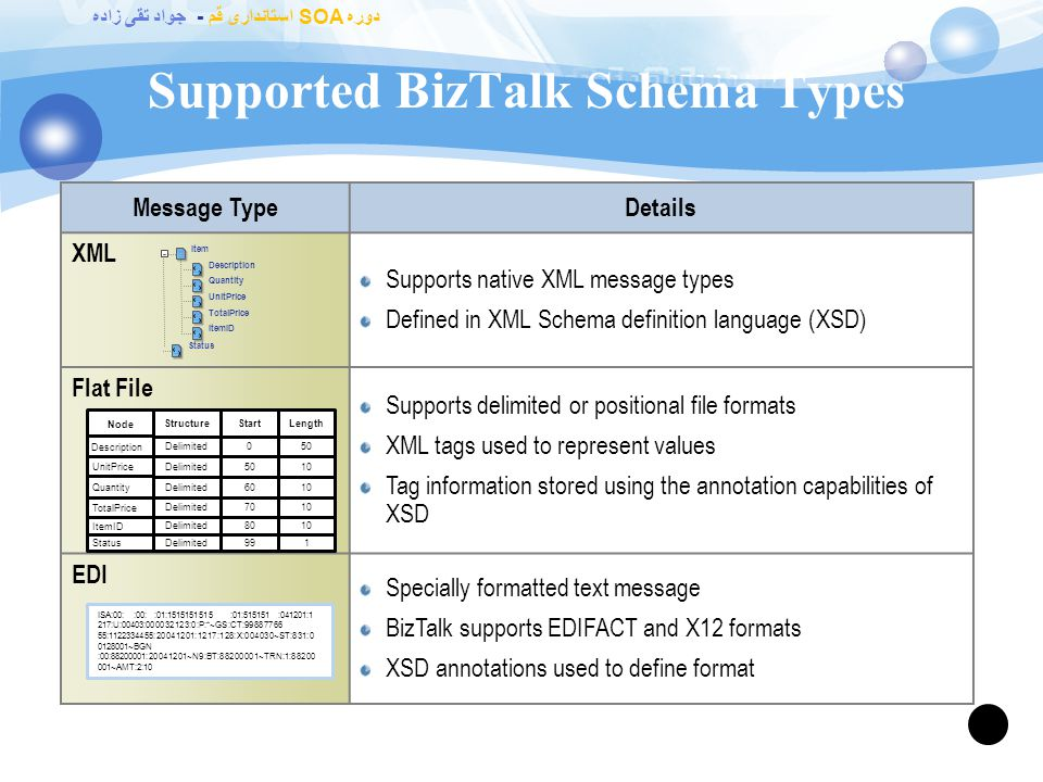 Introduction to BizTalk Schemas