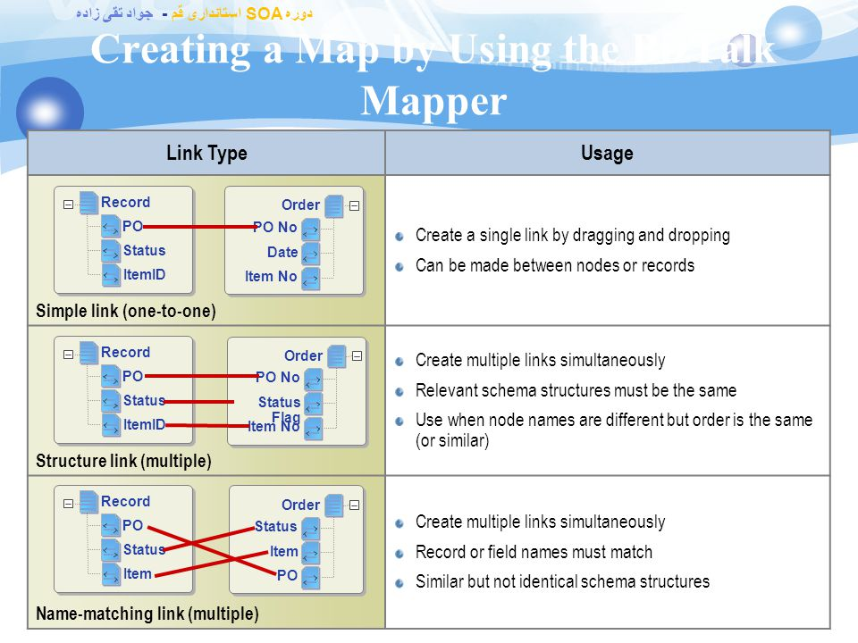 دوره SOA استانداری قم - جواد تقی زاده Creating a Map by Using the BizTalk Mapper 49 BizTalk Mapper Destination Schema Integrated within Visual Studio Starts when a map is opened or added to a project Source and destination schemas must be part of the project or contained in a referenced assembly Integrated within Visual Studio Starts when a map is opened or added to a project Source and destination schemas must be part of the project or contained in a referenced assembly Map Grid Source Schema