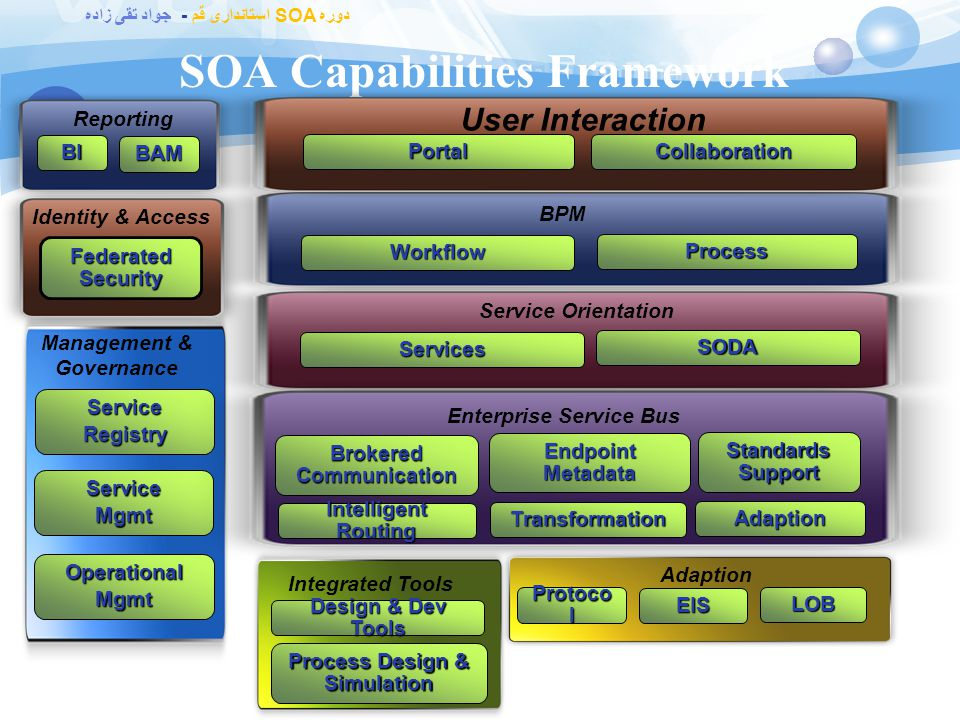 دوره SOA استانداری قم - جواد تقی زاده Biztalk رقبای  IBM WebSphere ESB IBM WebSphere ESB  webMethods webMethods  Oracle SOA Suite Oracle SOA Suite
