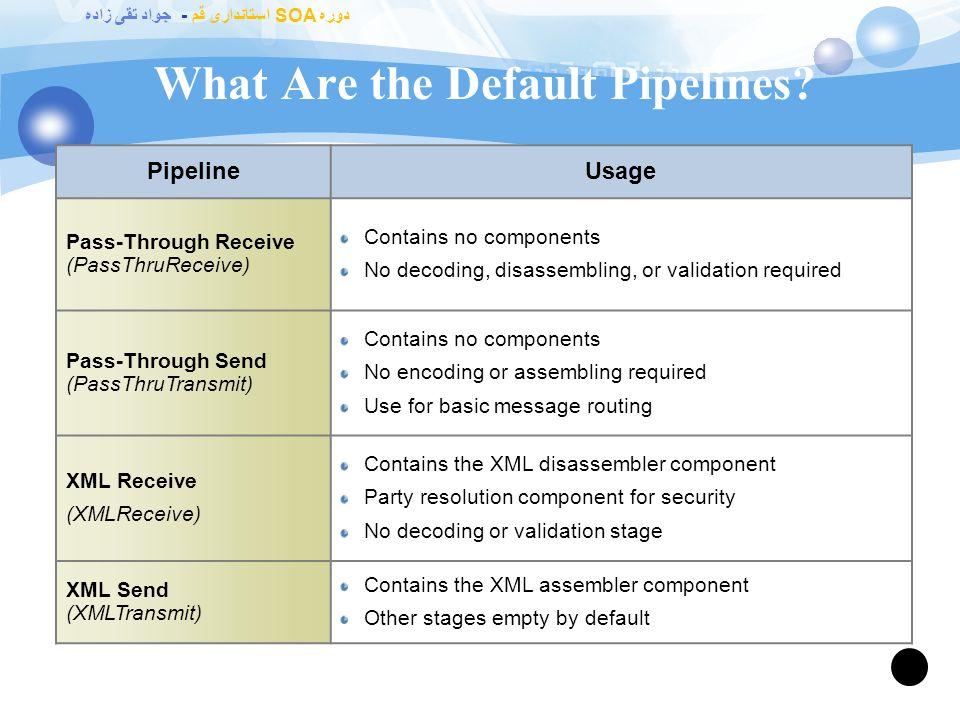 دوره SOA استانداری قم - جواد تقی زاده Send Pipeline Stages 63 Drop Here! ! Pre-Assemble Drop Here! ! ! AssembleEncode Pre-assemble Use to process a me