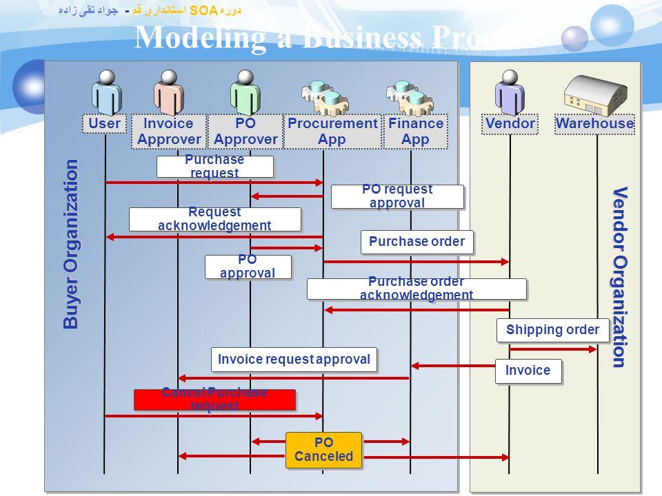 دوره SOA استانداری قم - جواد تقی زاده What Is BizTalk Server Business Process Automation? 67 Transformation of critical business activities from manua