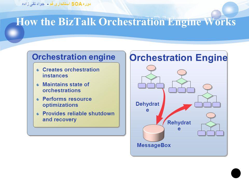 دوره SOA استانداری قم - جواد تقی زاده What Is an Orchestration? 69 BizTalk Server Port Surface <<>> Port Surface ReceivePOPort Operation_1 -> Request