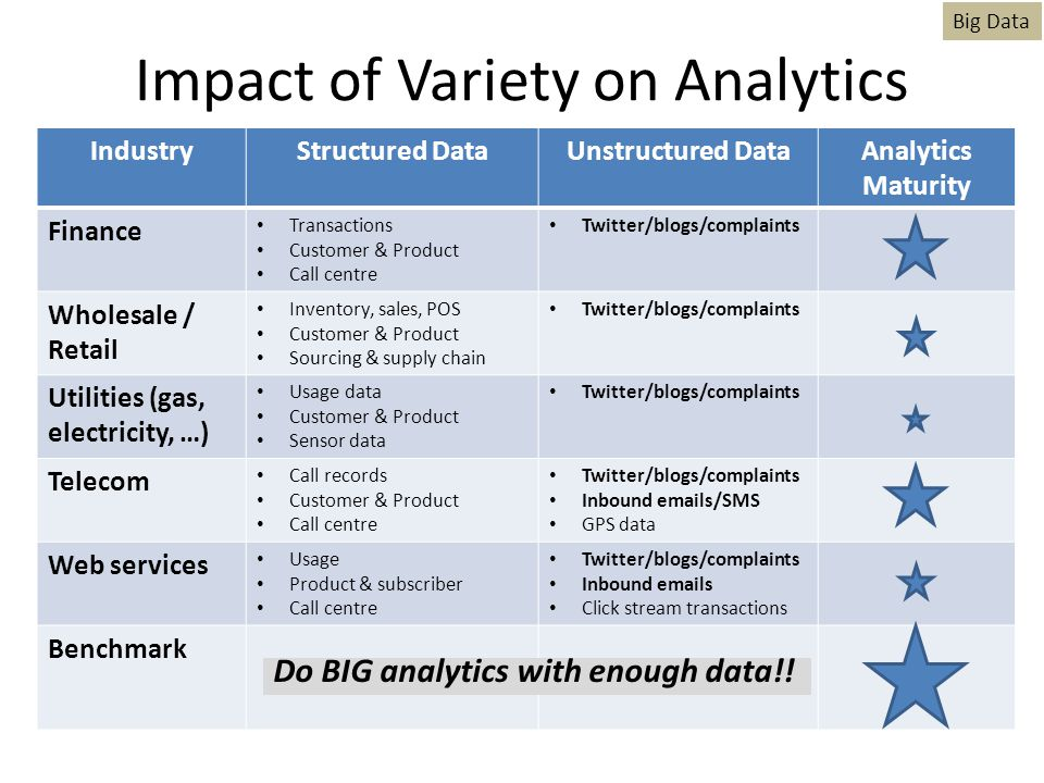 Impact of Variety on Analytics IndustryStructured DataUnstructured DataAnalytics Maturity Finance Transactions Customer & Product Call centre Twitter/blogs/complaints Wholesale / Retail Inventory, sales, POS Customer & Product Sourcing & supply chain Twitter/blogs/complaints Utilities (gas, electricity, …) Usage data Customer & Product Sensor data Twitter/blogs/complaints Telecom Call records Customer & Product Call centre Twitter/blogs/complaints Inbound emails/SMS GPS data Web services Usage Product & subscriber Call centre Twitter/blogs/complaints Inbound emails Click stream transactions Benchmark Big Data Do BIG analytics with enough data!!
