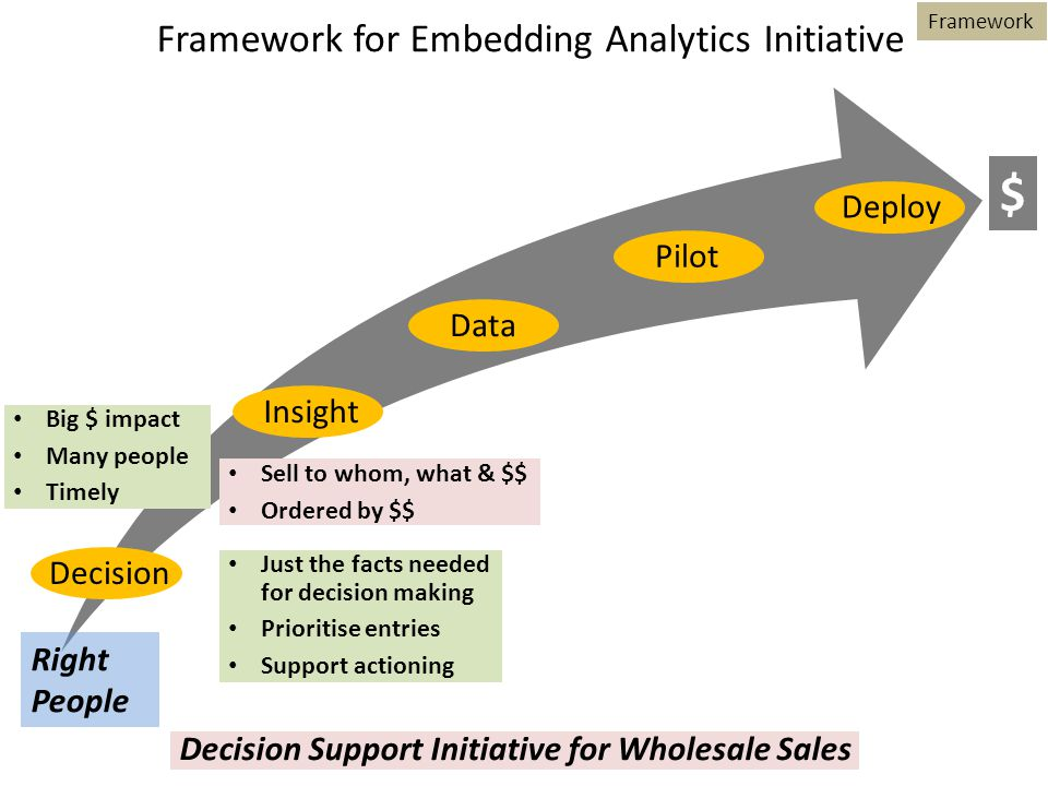 Decision Big $ impact Many people Timely Framework for Embedding Analytics Initiative InsightPilotDataDeploy Just the facts needed for decision making Prioritise entries Support actioning Sell to whom, what & $$ Ordered by $$ Framework Right People $ Decision Support Initiative for Wholesale Sales