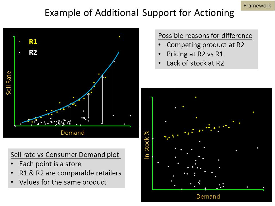 Demand In-stock % ·R1 ·R2 Demand Sell Rate Example of Additional Support for Actioning Framework Sell rate vs Consumer Demand plot Each point is a store R1 & R2 are comparable retailers Values for the same product Possible reasons for difference Competing product at R2 Pricing at R2 vs R1 Lack of stock at R2