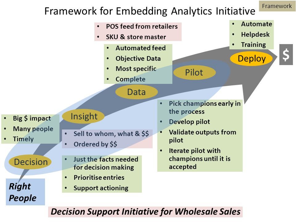Decision Big $ impact Many people Timely Framework for Embedding Analytics Initiative InsightPilotDataDeploy Just the facts needed for decision making Prioritise entries Support actioning Sell to whom, what & $$ Ordered by $$ Framework Automated feed Objective Data Most specific Complete POS feed from retailers SKU & store master Pick champions early in the process Develop pilot Validate outputs from pilot Iterate pilot with champions until it is accepted Automate Helpdesk Training Right People $ Decision Support Initiative for Wholesale Sales