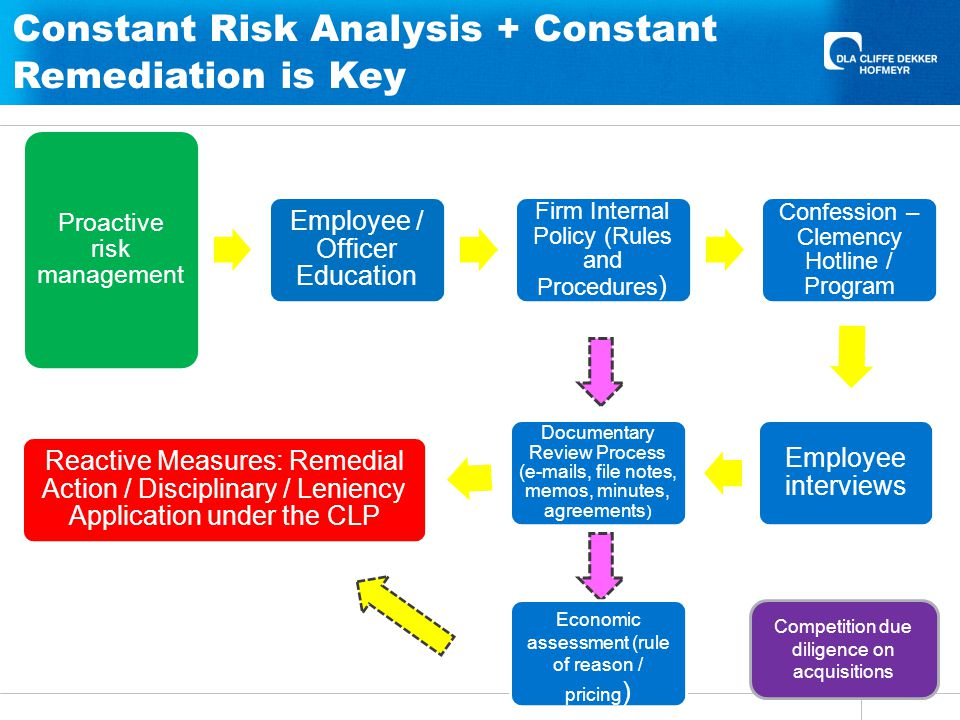 Proactive risk management Employee / Officer Education Firm Internal Policy (Rules and Procedures ) Confession – Clemency Hotline / Program Employee interviews Documentary Review Process (e-mails, file notes, memos, minutes, agreements ) Reactive Measures: Remedial Action / Disciplinary / Leniency Application under the CLP Constant Risk Analysis + Constant Remediation is Key Economic assessment (rule of reason / pricing ) Competition due diligence on acquisitions