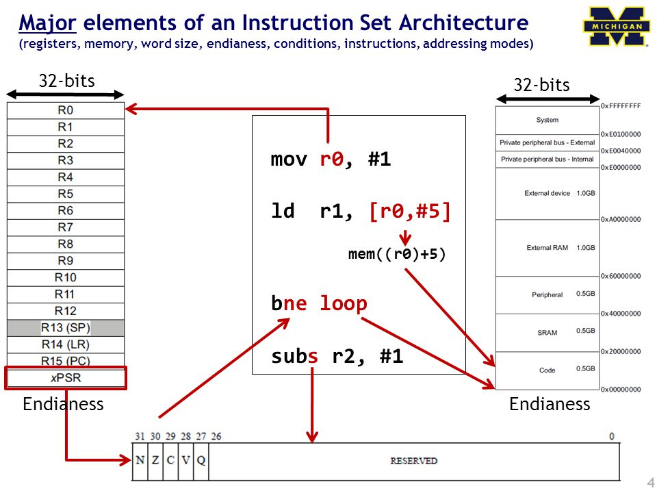 4 Major elements of an Instruction Set Architecture (registers, memory, word size, endianess, conditions, instructions, addressing modes) 32-bits Endianess mov r0, #1 ld r1, [r0,#5] mem((r0)+5) bne loop subs r2, #1 Endianess