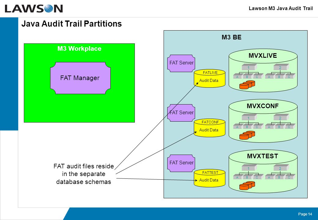 Page 14 M3 BE M3 Workplace FAT Manager FATCONF Audit Data Java Audit Trail Partitions Lawson M3 Java Audit Trail FAT Server FATTEST Audit Data FAT Server FATLIVE Audit Data FAT Server MVXTEST 1 ACB 2 ACB MVXCONF 1 ACB 2 ACB MVXLIVE 1 ACB 2 ACB FAT audit files reside in the separate database schemas