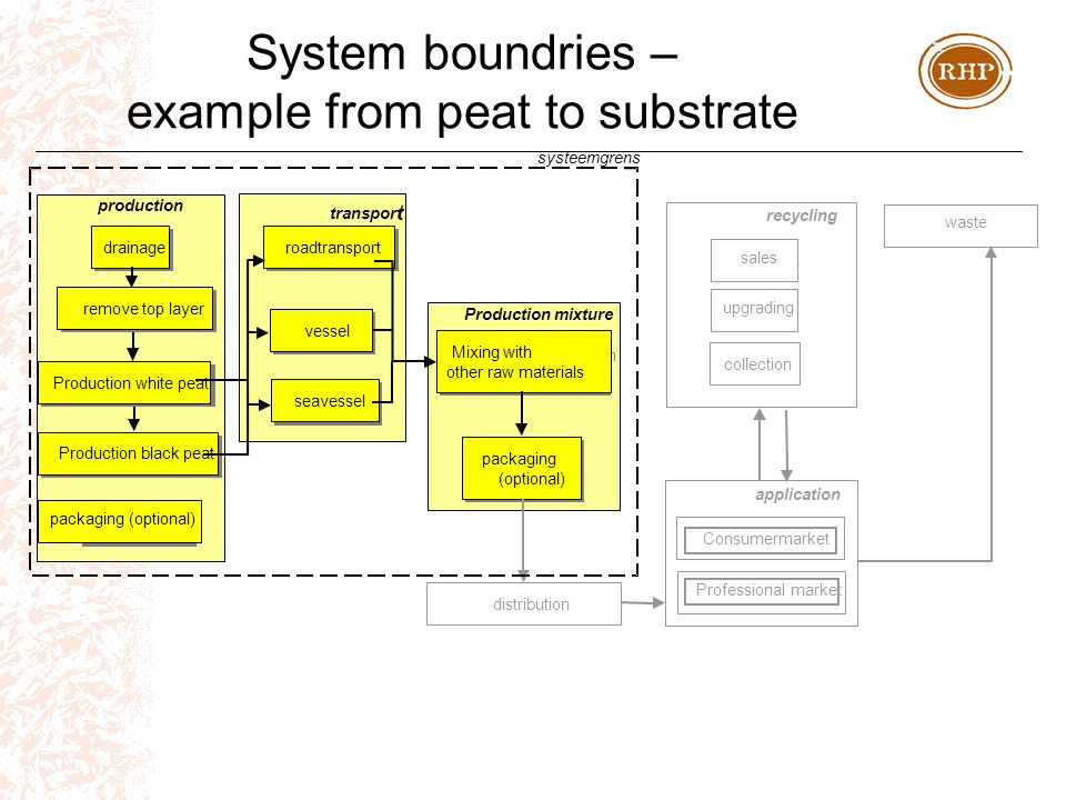 System boundries – example from peat to substrate