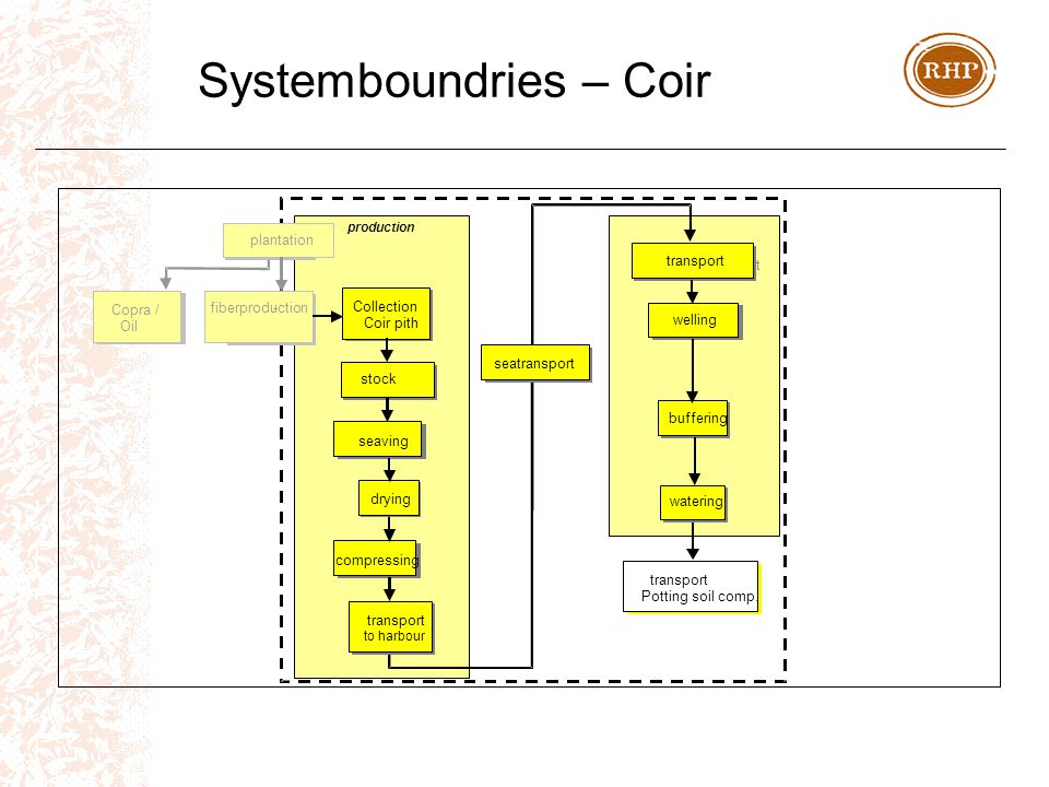 Systemboundries – Coir