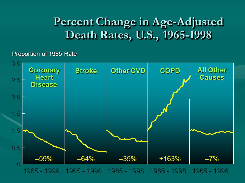 Percent Change in Age-Adjusted Death Rates, U.S., 1965-1998 0 0 0.5 1.0 1.5 2.0 2.5 3.0 Proportion of 1965 Rate 1965 - 1998 –59% –64% –35% +163% –7% Coronary Heart Disease Coronary Heart Disease Stroke Other CVD COPD All Other Causes All Other Causes
