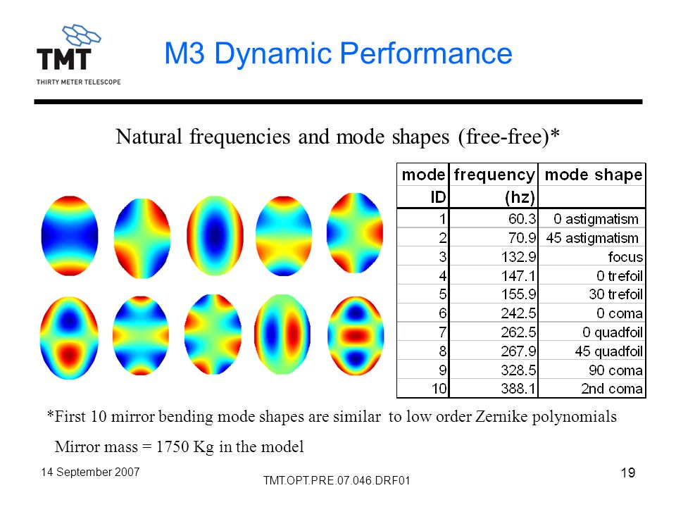 TMT.OPT.PRE.07.046.DRF01 14 September 2007 19 M3 Dynamic Performance Natural frequencies and mode shapes (free-free)* *First 10 mirror bending mode shapes are similar to low order Zernike polynomials Mirror mass = 1750 Kg in the model