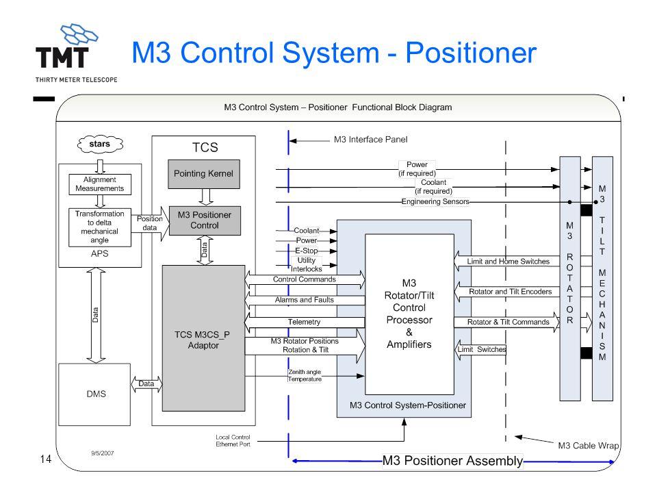 TMT.OPT.PRE.07.046.DRF01 14 September 2007 40 M3 Control System - Positioner