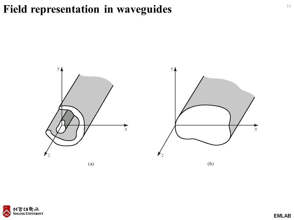 EMLAB 10 Field representation in waveguides