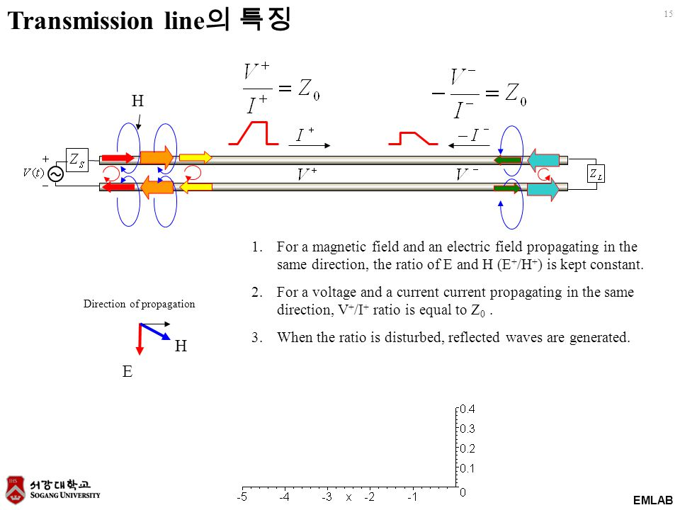 EMLAB 15 Transmission line 의 특징 H E Direction of propagation H 1.For a magnetic field and an electric field propagating in the same direction, the ratio of E and H (E + /H + ) is kept constant.