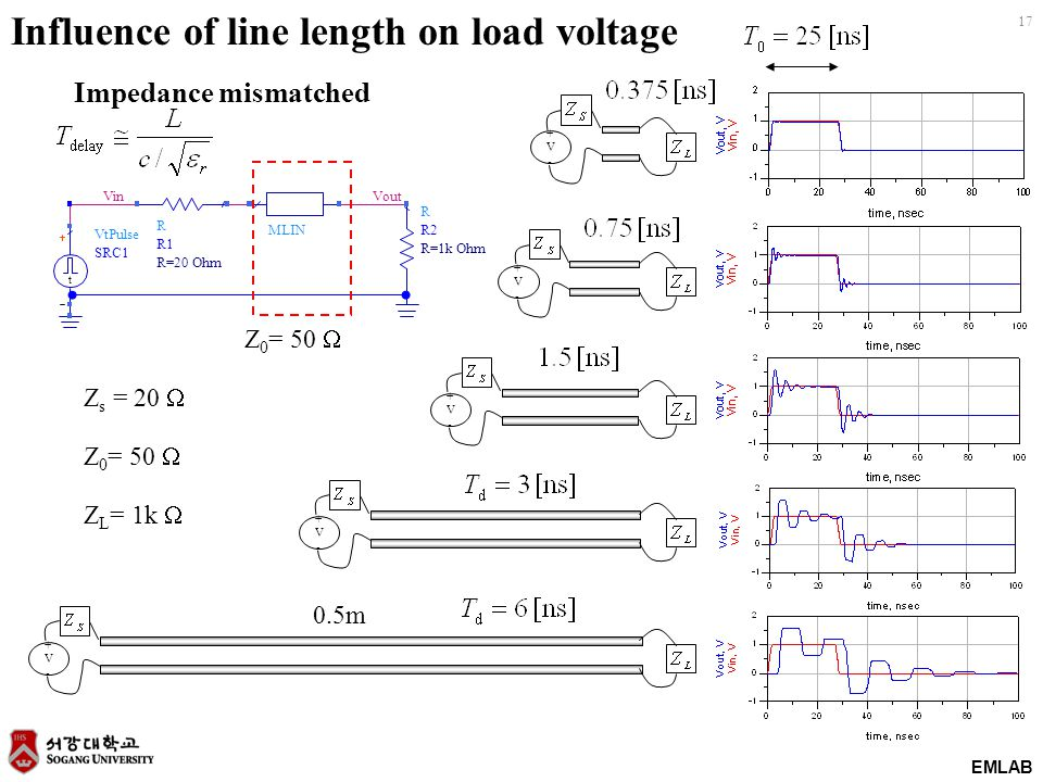 EMLAB 17 +V-+V- +V-+V- +V-+V- +V-+V- +V-+V- Z s = 20  Z 0 = 50  Z L = 1k  0.5m Influence of line length on load voltage Impedance mismatched VinVout R R2 R=1k Ohm MLIN R R1 R=20 Ohm VtPulse SRC1 t Z 0 = 50 