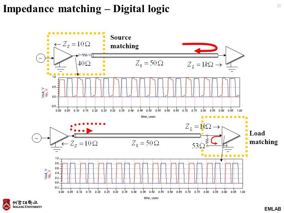 EMLAB 21 Impedance matching – Digital logic ~ ~ Source matching Load matching