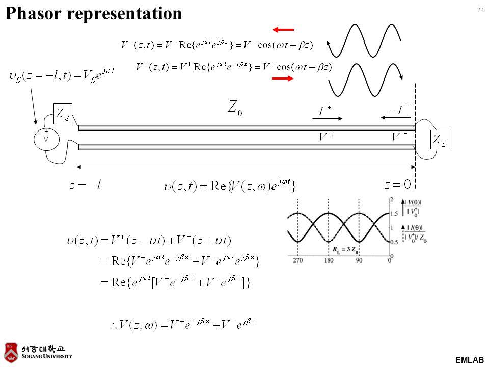 EMLAB 24 Phasor representation +V-+V-
