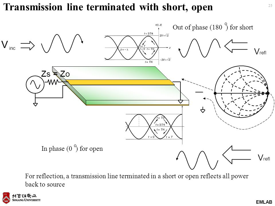 EMLAB 25 Transmission line terminated with short, open Zs = Zo V refl V inc For reflection, a transmission line terminated in a short or open reflects all power back to source In phase (0 ) for open o Out of phase (180 ) for short V refl o