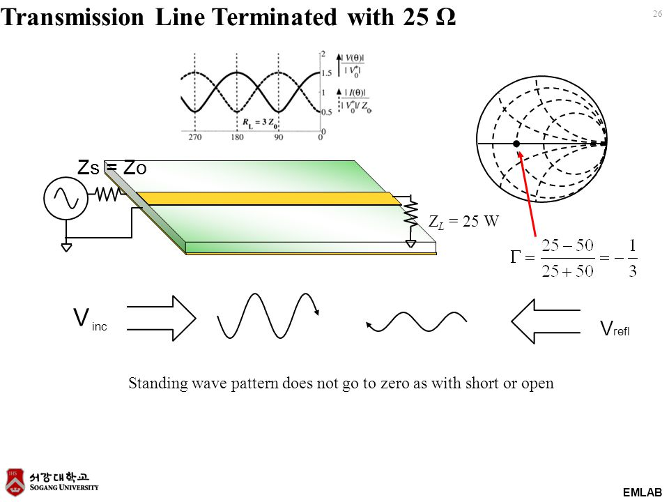 EMLAB 26 Transmission Line Terminated with 25 Ω Zs = Zo Z L = 25 W V refl V inc Standing wave pattern does not go to zero as with short or open