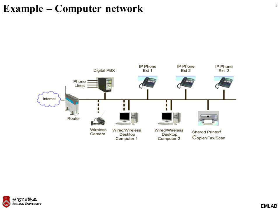 EMLAB 4 Example – Computer network