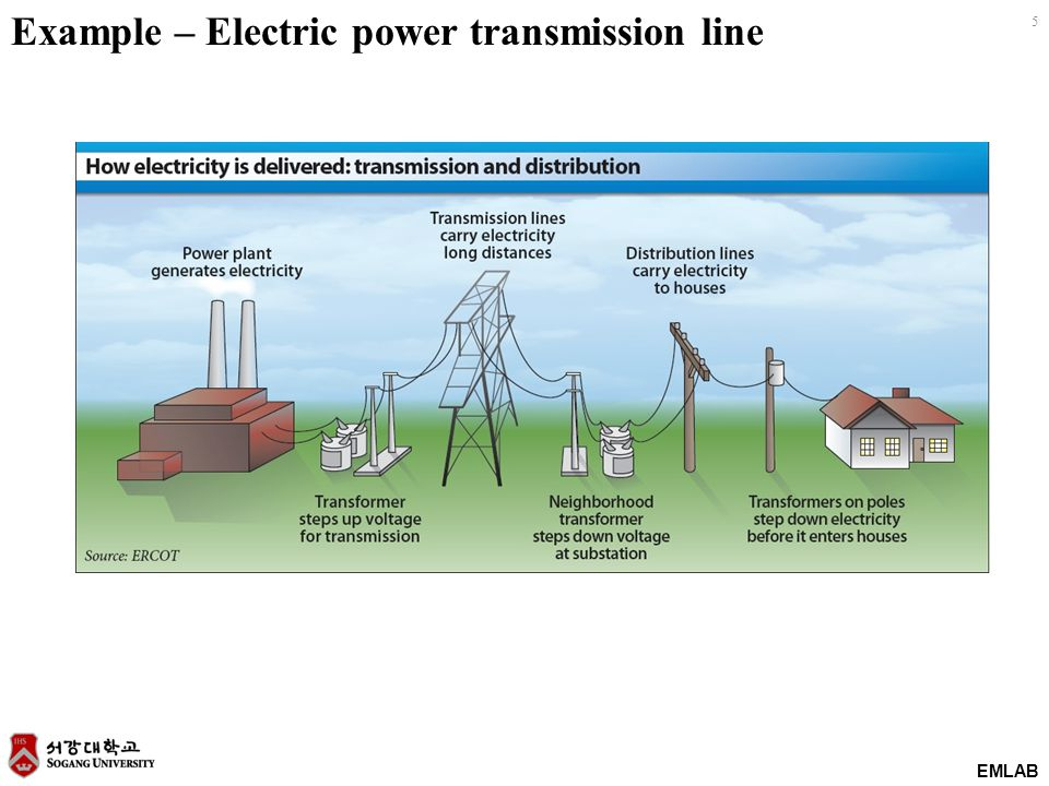 EMLAB 5 Example – Electric power transmission line