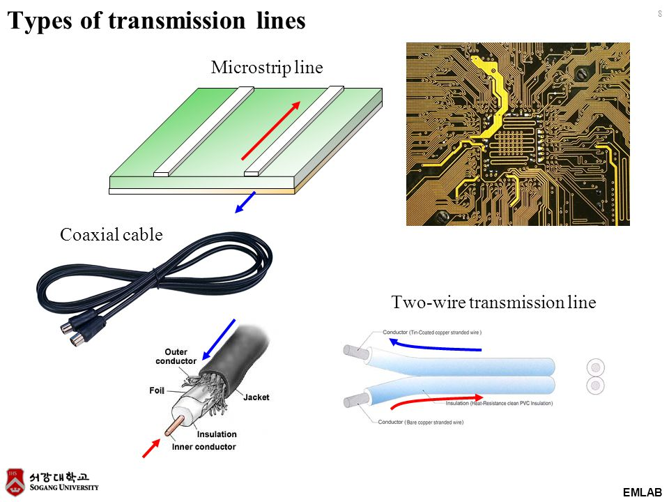 EMLAB 8 Types of transmission lines Microstrip line Coaxial cable Two-wire transmission line
